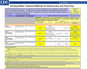 CDC A Guide to Drinking Water Treatment Methods and Sanitation for Backcountry & Travel Use click here to go to the CDC page